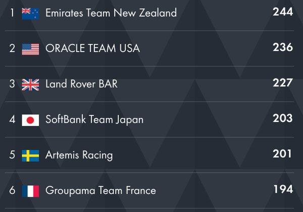 America's Cup World Series Leaderboard - May'16